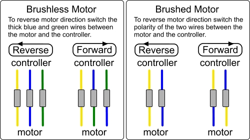 How To Reverse Motor Direction