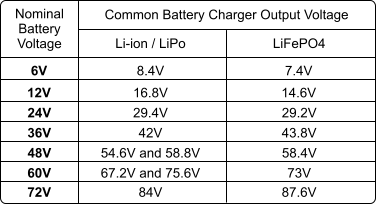 LiFePO4 and Li-ion Battery Chargers - ElectricScooterParts com